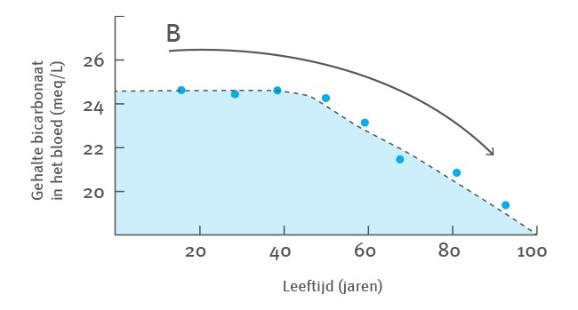 Natrium - leeftijd - afname